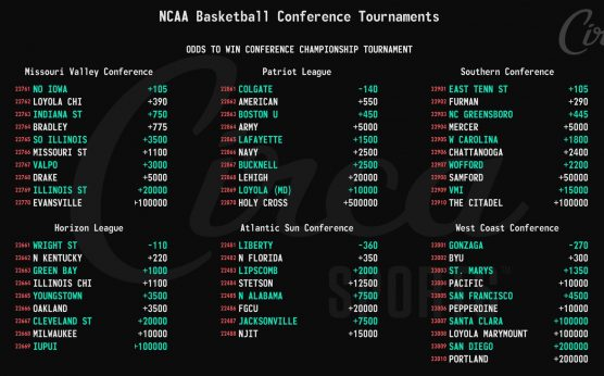 Gonzaga Bulldogs-Circa Sports-Circa has conference tournament odds-Liberty Flames-San Diego State Aztecs-North Florida Ospreys-